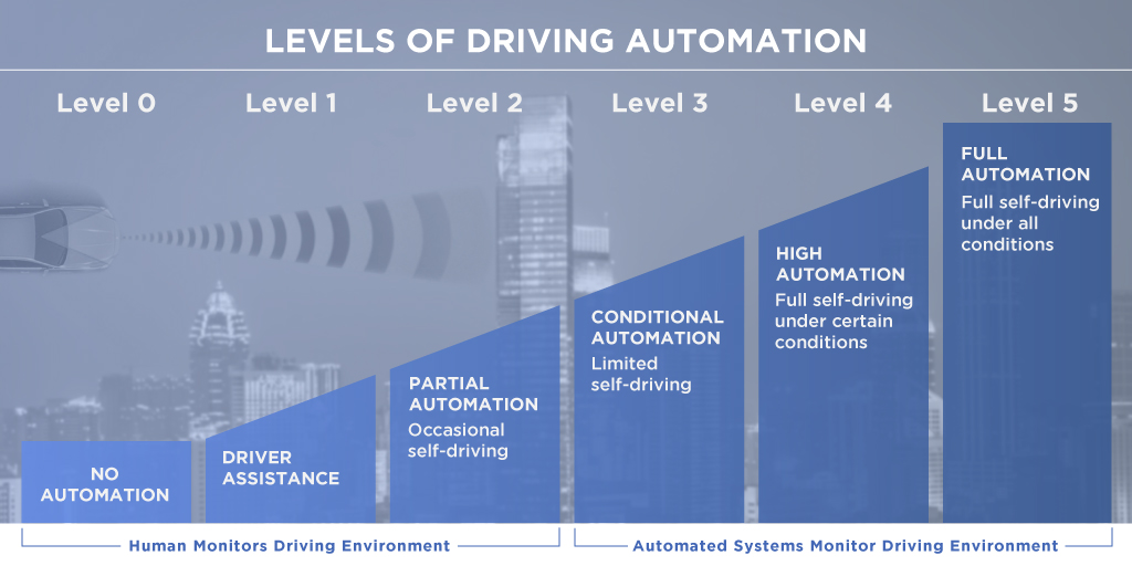 Infographic - Leves of Driving Automation