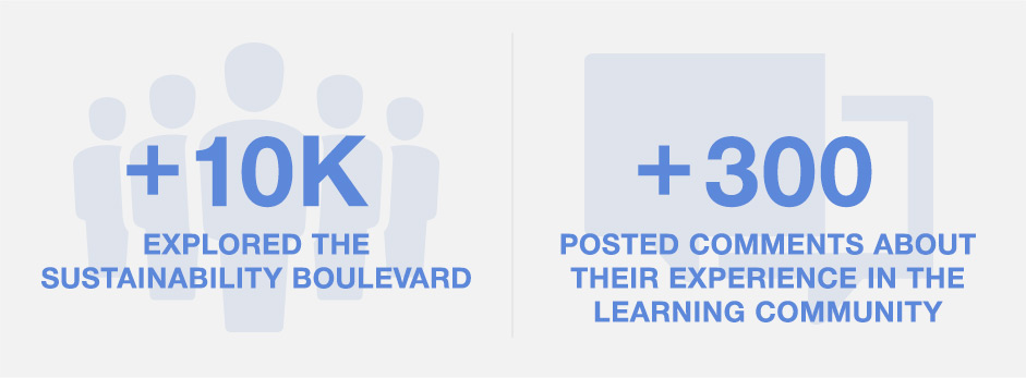 Infographic: +10K explored the Sustainability boulevard; +300 posted comments about their experience in the learning community.
